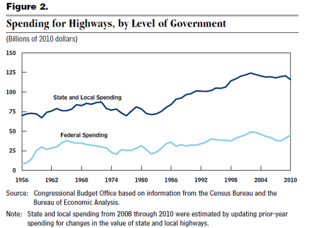Government spending on highways