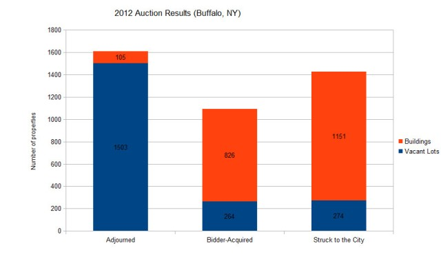 2012 Auction results