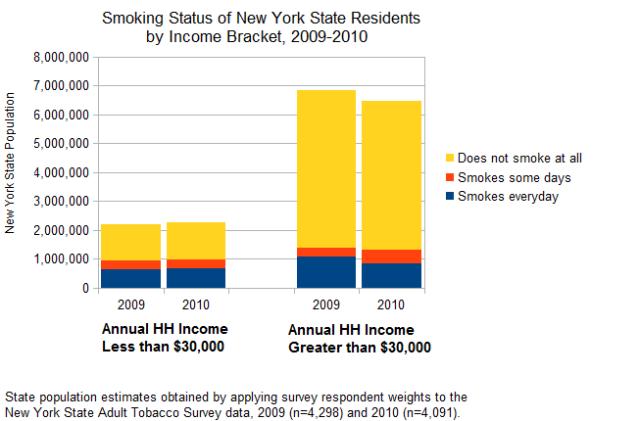 Smoking Status by Income Bracket