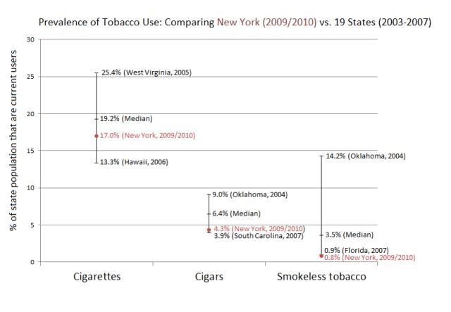 Tobacco use prevalence comparison